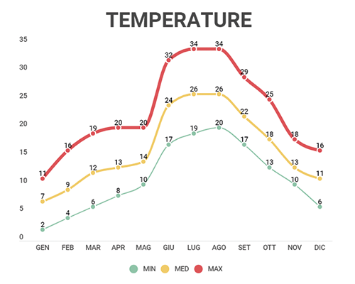 Grafico temperature 2019